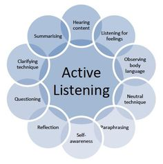 In this post Leslie Brodie, one of TPC's Postgraduate Certificate in Coaching and Development students, explores active listening in coaching. Active Listening, Listening Skills, Listening Quotes, Social Work, Social Skills, Coaching Personal, Communication Skills, Communication Activities, Psicologia