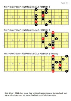 Mixolydian Pentatonic Scale, Part 2 By Rob Silver Guitar Scales Charts, Guitar Chords And Scales, Guitar Chords And Lyrics, Music Theory Guitar, Acoustic Guitar Chords, Guitar Chord Chart, Jazz Guitar, Music Guitar, Guitar Solo