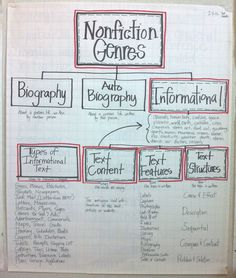 non fiction anchor Hello Literacy: Informational Literacy Unit - Post Revised Genre Anchor Charts, Reading Anchor Charts, Communication Orale, Just In Case, Just For You, Reading Strategies, Reading Comprehension, Reading Genres, Reading Resources