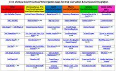 Apps in Education: More Kindergarten iPad Resources