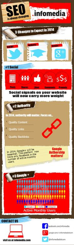 SEO Is Always Changing - 3 Changes To Expect In 2014 #infographic #socialmediatips #homeofsocial