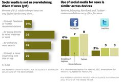 Americans choose Facebook over Twitter for news