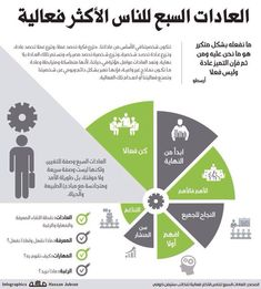 العدات السبع للناس الأكثر فعالية