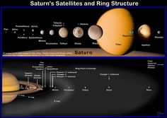 Saturn's moons / Cassini-Huygens / Space Science / Our Activities ...