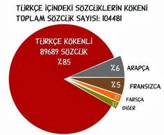 Türkçe İçinde Yabancı Sözcükler