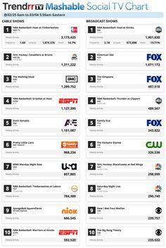Miami Heat Steals Top Social TV Spots on @Mashable's Feb 25-March 4 2013 Social TV CHART via @TrendrrTV