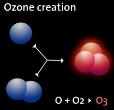 What is Ozone???