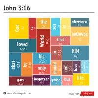 Free printable to frame or keep in view. John 3:16 Bible scripture www.biblekeeplets.com