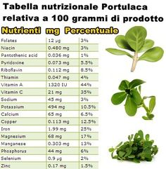 Tabella nutrizionale Portulaca