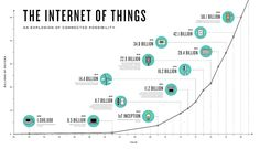 What is the Internet of Things (IoT)? An overview of IoT definitions and related terms with an easy introduction to how IoT works with facts. IoT is simply short for (the) Internet of Things but what does it mean and how do you define it? Business Intelligence, Fog Computing, Internet Of Things, Fourth Industrial Revolution, Parts Of Speech, Thing 1, Data Analytics, Competitor Analysis, Data Science