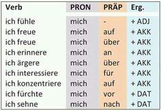Verben mit Akkusativ-Objekt | Deutsch