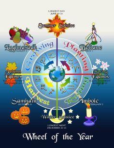 <3 A Roda do Ano <3 <3 Wheel of The Year <3 <3 Respeitemos o ciclo da Mãe, Integremos a sua Sabedoria <3 <3 Muito Grata Eu S <3 U!!! <3