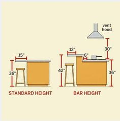 Great Visual for Kitchen Island Heights!