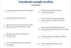 10 estadísticas para celebrar los 10 años de Facebook. Vía trecebits.
