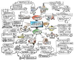 This design thinking image explores how and why design thinking is important. If the photo is clicked on a video that goes through all the processes is available. Although it is an overwhelming image, it provides in depth ideas about how and why design thinking is important.