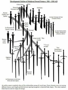 Development Outline of Medieval Sword Forms c. 500 - 1500 AD, from 1998 Paladin swordsmanship book by John Clements: The Association for Renaissance Martial Arts. Useful for accuracy in writing Swords And Daggers, Knives And Swords, Espada Viking, Armadura Medieval, Medieval Weapons, Arm Armor, Fantasy Weapons, Medieval Fantasy, Medieval Knight