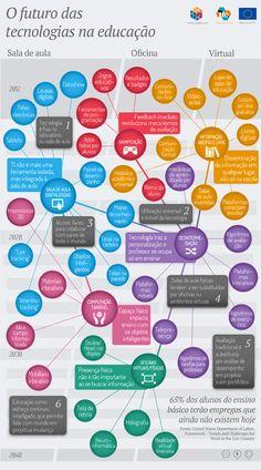 O futuro das tecnologias na educação (infográfico).