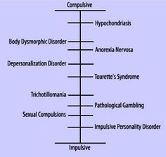 The obsessive compulsive spectrum Compulsive Behavior, Obsessive Compulsive Disorder, Educational Psychology, Psychology Facts, Mental Disorders, Anxiety Disorder, Humanistic Psychology, Relationship Addiction