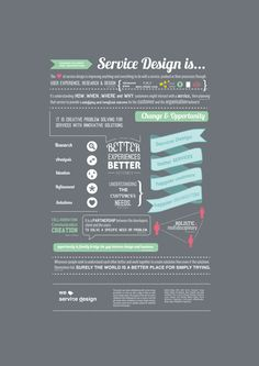 Service Design is... by Amy Cotton, via Behance