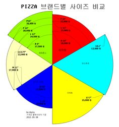 클리앙 > 팁과강좌 > 피자업체별 사이즈 비교도 v2