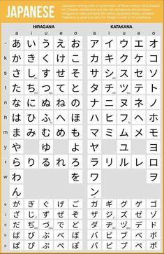 Japanese language learning : Japanese Hiragana and Katakana charts - PinsTrends Japanese Language Lessons, Japanese Language Proficiency Test, Korean Language, Chinese Language, Learn Japanese Words, Study Japanese, Learning Japanese, School In Japanese, Learn Japanese Beginner