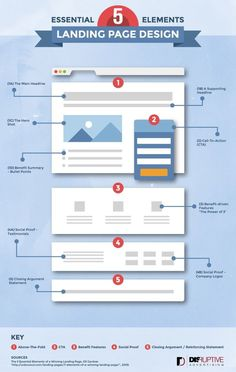 What is a Landing Page? - Landing Pages - Create a landing pages with drag and drop. Easily make your landing page in 3 minutes. - What is a Landing Page? Website Design Inspiration, Infographic Design Inspiration, Webdesign Inspiration, Landing Page Inspiration, Make Up Inspiration, Website Design Layout, Web Layout, Website Designs, Blog Layout