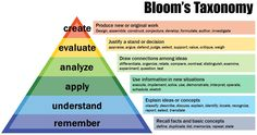 "Bloom taxonomy < Teachers can benefit from using frameworks to organize objectives because Organizing objectives helps to clarify objectives for themselves and for students. Having an organized set of objectives helps teachers to: ""plan and deliver appropriate instruction""; ""design valid assessment tasks and strategies"";and ""ensure that instruction and assessment are aligned with the objectives."""