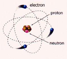 Instalaciones Eléctricas Residenciales: La materia tiene carga eléctrica
