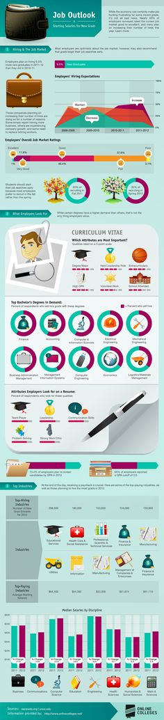 JOB OUTLOOK AND STARTING SALARIES FOR NEW GRADS #Job #Salaries #Career #Infographics
