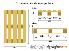 Europaletten Maße, Abmessungen                              …
