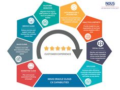 Improving Customer Experience with Oracle Cloud CX
