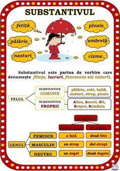 Părțile de vorbire. Planșe pentru substantiv, adjectiv, pronume, verb (clasa a III-a și clasa a IV-a), cu imagini, exemplificări și scurte definiții Romanian Language, Coloring Pages, Homeschool, Parenting, Classroom, Teacher, Learning, Blog, Kids
