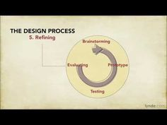 UX prototyping tutorial: Design process overview | lynda.com - YouTube