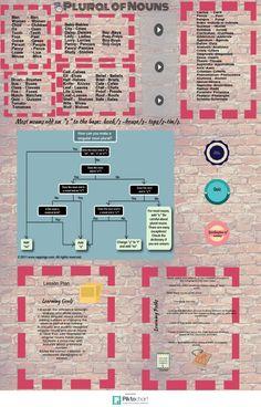 Plural of Nouns-  Lesson Plan | Piktochart Infographic Editor