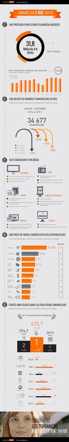 Le bilan du marché publicitaire de l'année 2014 en brut par Kantar Media