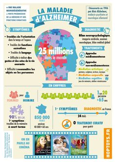 #Infographie #Alzheimer