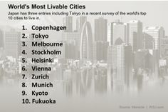 Monocle Ranks Tokyo, Kyoto, Fukuoka Among 10 Most Livable Cities - Japan Real Time - WSJ