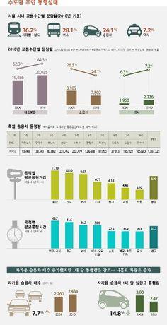 서울시내, 대중교통 '이동' 분담률은?   유동수 디자인실장   서울시내 지하철ㆍ철도나 버스 등 대중교통 분담률은 평균 64.3%에 달하는 것으로 조사됐다. 서울시민의 평균 출근 거리는 11.1km, 출근 시간은 평균 41.5분이 걸리는 것으로 나타났다. 다음 그래픽은 서울시가 발표한 2010년 10월 기준 '수도권 주민 통행실태 조사' 결과를 담고 있다.    [인포그래픽] 수도권 주민 통행 실태  ⓒ 민중의소리 유동수 디자인실장