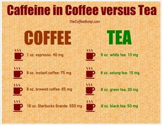 Coffee and Tea Compared: Caffeine in Coffee Versus Tea [Article]--Bottom line: tea contains less caffeine and the way your body metabolizes tea makes it safer for consumption. Caffeine In Tea, Caffeine Detox, Coffee Aroma, Decaf Coffee, Starbucks Coffee, Green Tea Vs Coffee, Coffee Chart, Community Coffee, Alcohol