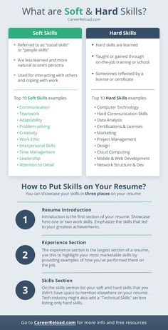 Resume Skills List, Resume Advice, Resume Writing Tips, List Of Skills, Job Resume, Resume Work, Writing Skills, Essay Writing, Job Interview Answers