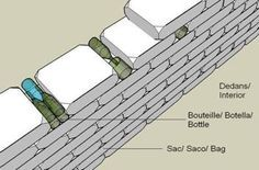 Great page: Earthbag Building: Wall Openings. instructions and such Great page: Earthbag Building: W Cob Building, Green Building, Building A House, Bottle House, Bottle Wall, Earthship Home, Earthship Plans, Earth Bag Homes, Mud House