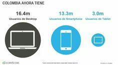 Distribucion de usuarios por dispositivos segun ComScore Colombia en 2016.