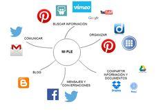 Conectados en red: MI PLE By @LolaGasparJ #REDucacion