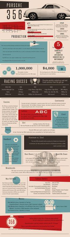 The Porsche 356 visualized #porsche #infographic