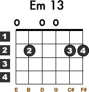 Learn how to play the rhythm guitar by using these straightforward techniques. Playing a guitar is straightforward to learn, and might open up a lot of musical doors. Guitar Chords Beginner, Music Chords, Ukulele Chords, Guitar Tabs, Worship Chords, Guitar Notes, Music Guitar, Learn Acoustic Guitar, Learn To Play Guitar