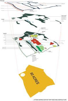 fantastic diagram of productive landscape design - also one of my precedents. score.