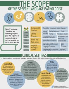 Better Speech and Hearing Month May 2016: Ever wonder what a speech-language pathologist ACTUALLY does??