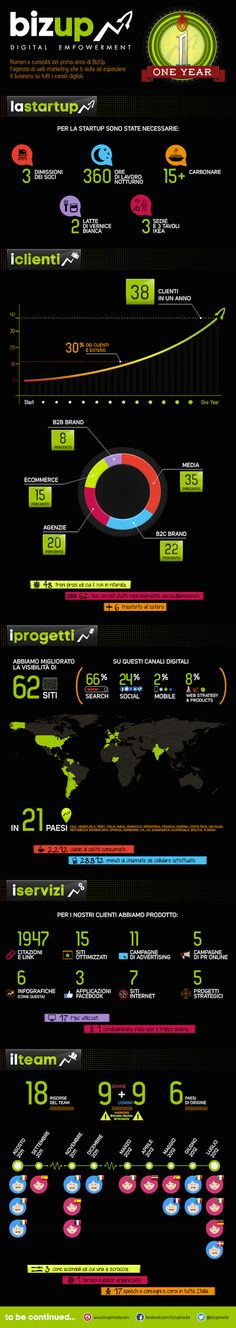 infografica compleanno BizUp