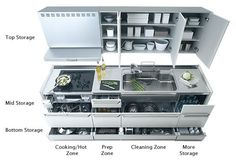 kitchen along one wall | Our Living Space: Kitchen Layouts