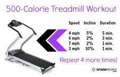 500-Calorie Treadmill Workout. Seems do-able. Better than what I've been doing, one speed and only 200 calories.
